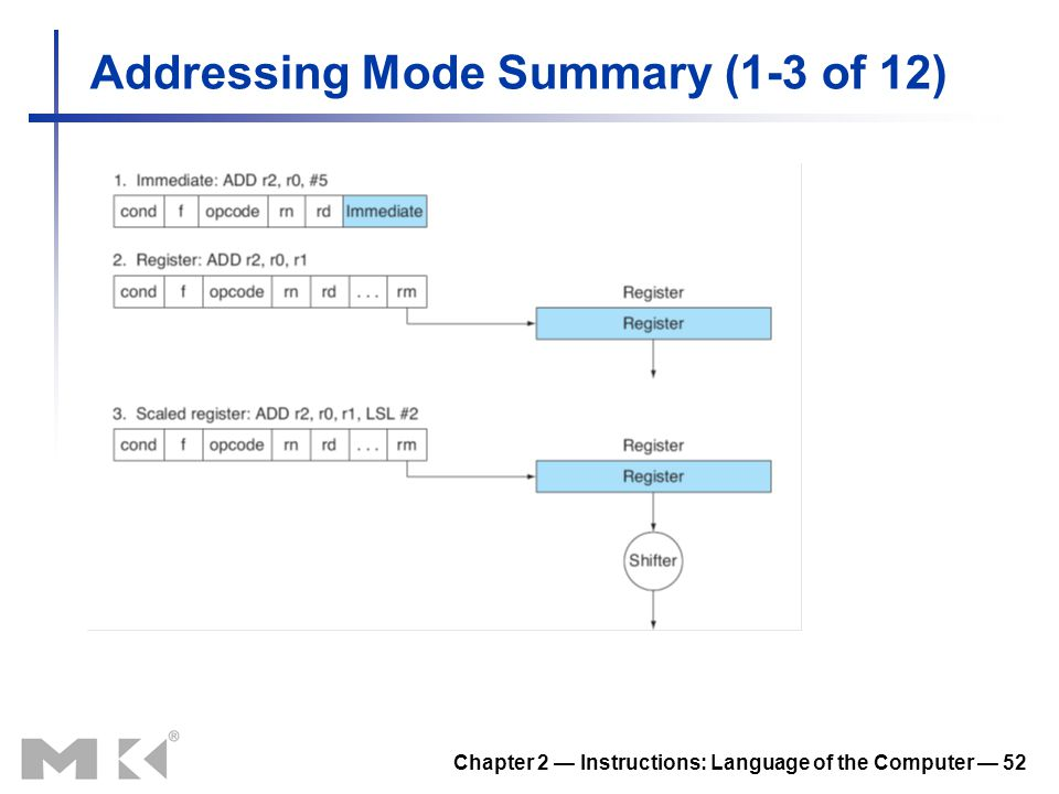 Chapter 2 — Instructions: Language of the Computer — 52 Addressing Mode Summary (1-3 of 12)