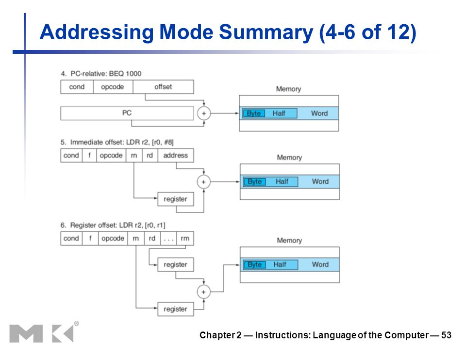 Chapter 2 — Instructions: Language of the Computer — 53 Addressing Mode Summary (4-6 of 12)