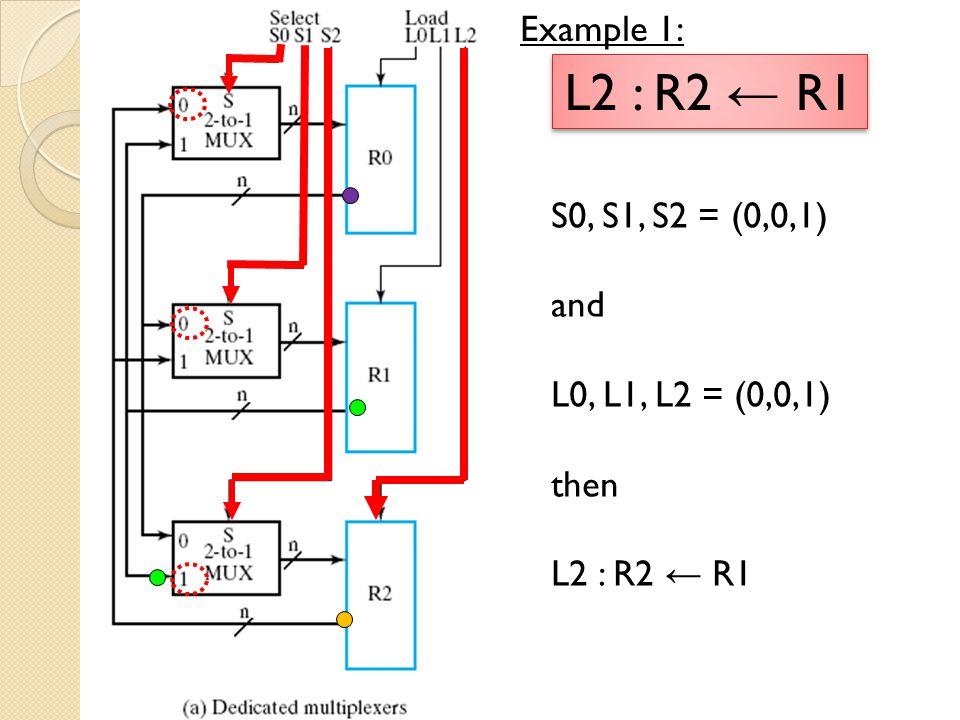 S0, S1, S2 = (1,0,0) and L0, L1, L2 = (0,1,1) then L1: R1 ← R0, L2 : R2 ← R0 Example 2: L1: R1 ← R0, L2 : R2 ← R0