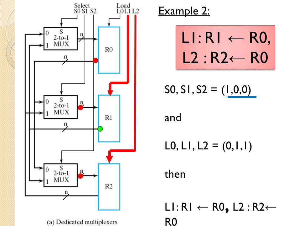 Three – State Bus The 3 – input MUX can be replaced by a 3 – state node (bus) and 3 – state buffers Cost is further reduced Signals can travel in 2 directions Use same bus to carry signals into and out of registers