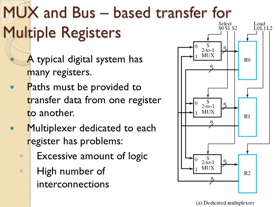 MUX and Bus – based transfer for Multiple Registers Solution to the problem : Use a shared transfer paths for registers ◦ A shared transfer object is called a bus ◦ A bus is characterized by a set of common lines, with each line driven by selection logic.