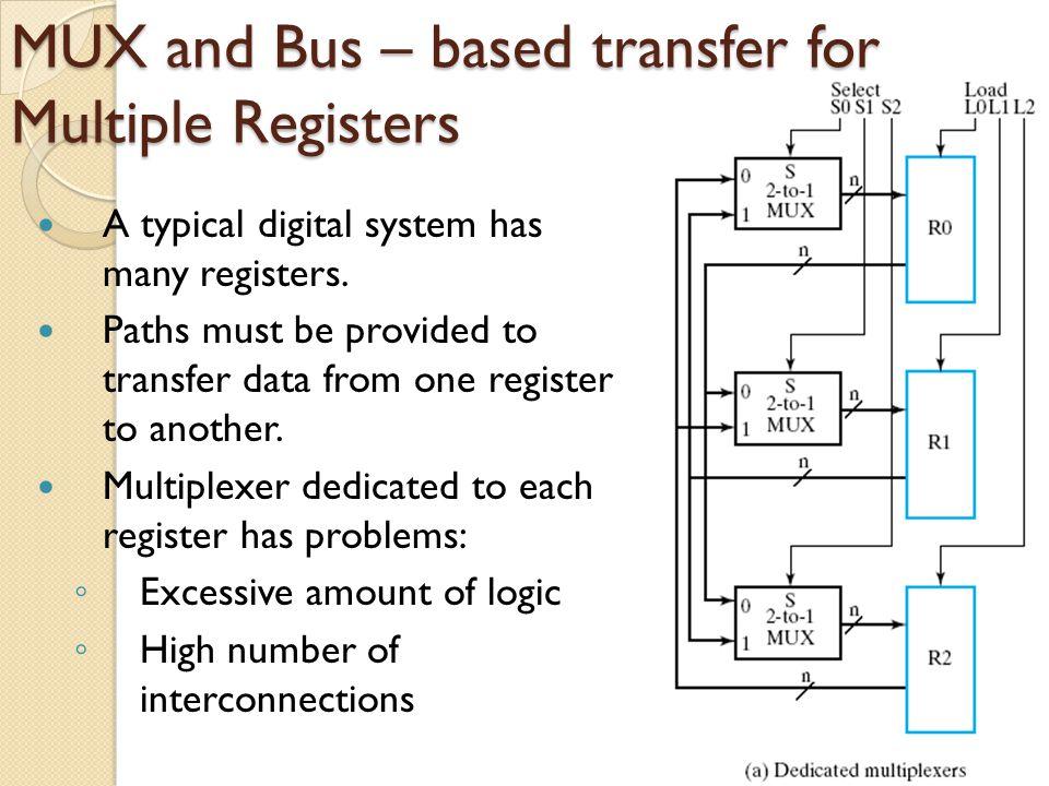 Three – State Bus LOAD signal ◦ L0 : R0 ◦ L1 : R1 ◦ L2 : R2 ENABLE signal ◦ E0 : R0 ◦ E1 : R1 ◦ E2 : R2