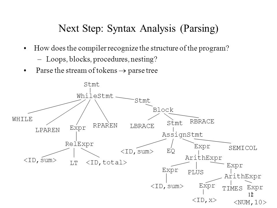 12 Next Step: Syntax Analysis (Parsing) How does the compiler recognize the structure of the program.