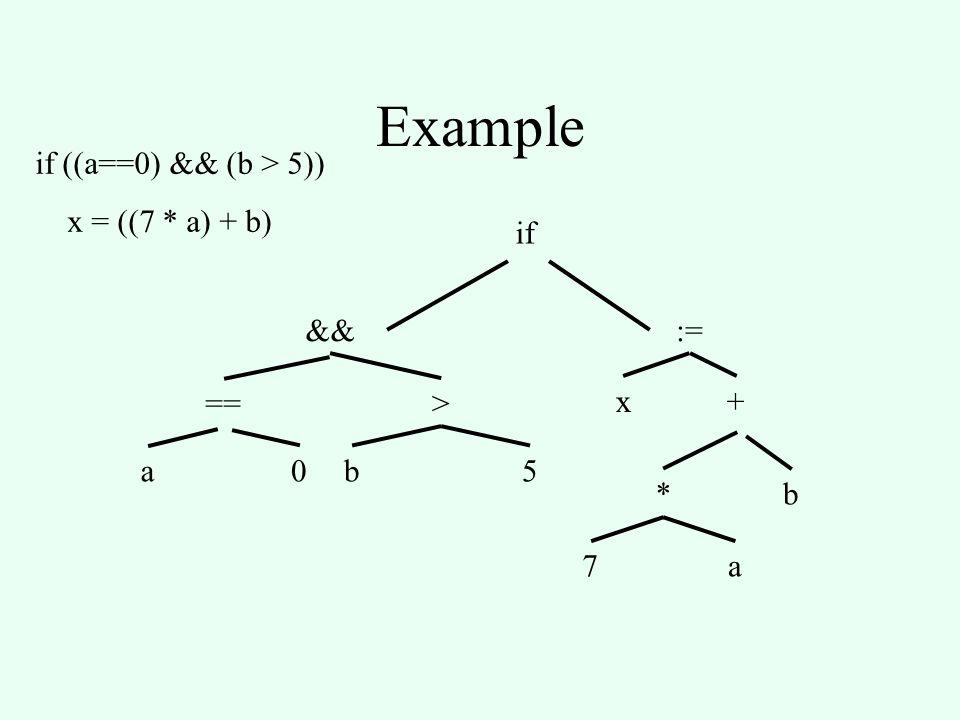 Example if ((a==0) && (b > 5)) x = ((7 * a) + b) if &&:= x+ *b 7a == a0 > b5