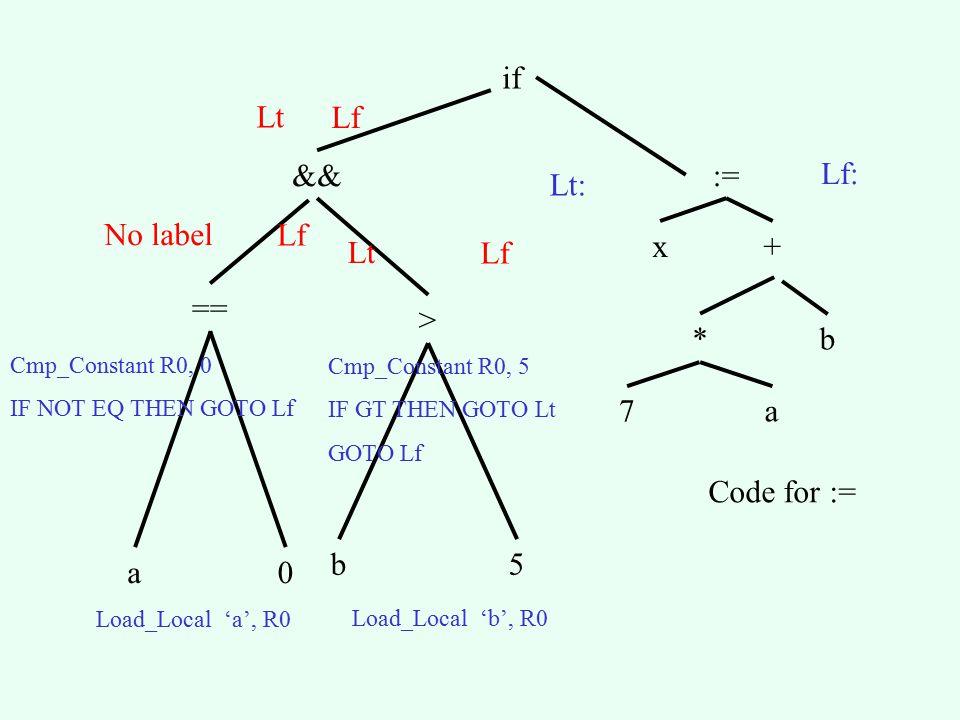 Location Computation for Booleans Procedure Generate Code for Boolean control expression ( Node, True label, False label) : SELECT Node.type: CASE Comparison type: //, ==, etc.