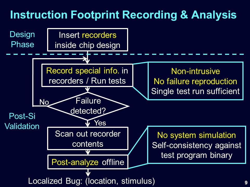 20 Post-Analysis Overview Link footprints Test program binary Footprints from recorders Run high-level analysis Run low-level analysis List of bug location-stimulus pairs Control-flow analysis Data-dependency analysis Decoding analysis Load/Store analysis Residue consistency check (Not covered today – Details in paper)