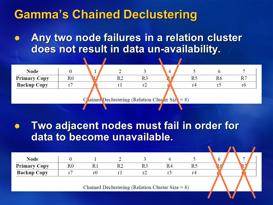 Gamma's Chained Declustering Any two node failures in a relation cluster does not result in data un-availability.