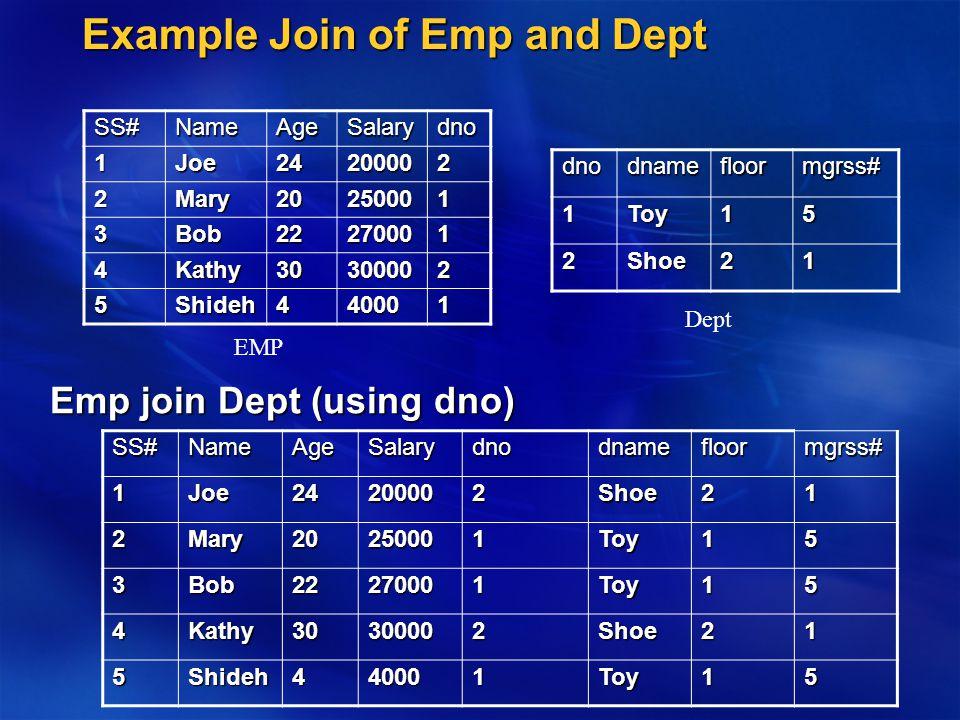 Example Join of Emp and Dept Emp join Dept (using dno) SS#NameAgeSalarydno 1Joe24200002 2Mary20250001 3Bob22270001 4Kathy30300002 5Shideh440001 EMPdnodnamefloormgrss#1Toy15 2Shoe21 DeptSS#NameAgeSalarydnodnamefloormgrss#1Joe24200002Shoe21 2Mary20250001Toy15 3Bob22270001Toy15 4Kathy30300002Shoe21 5Shideh440001Toy15