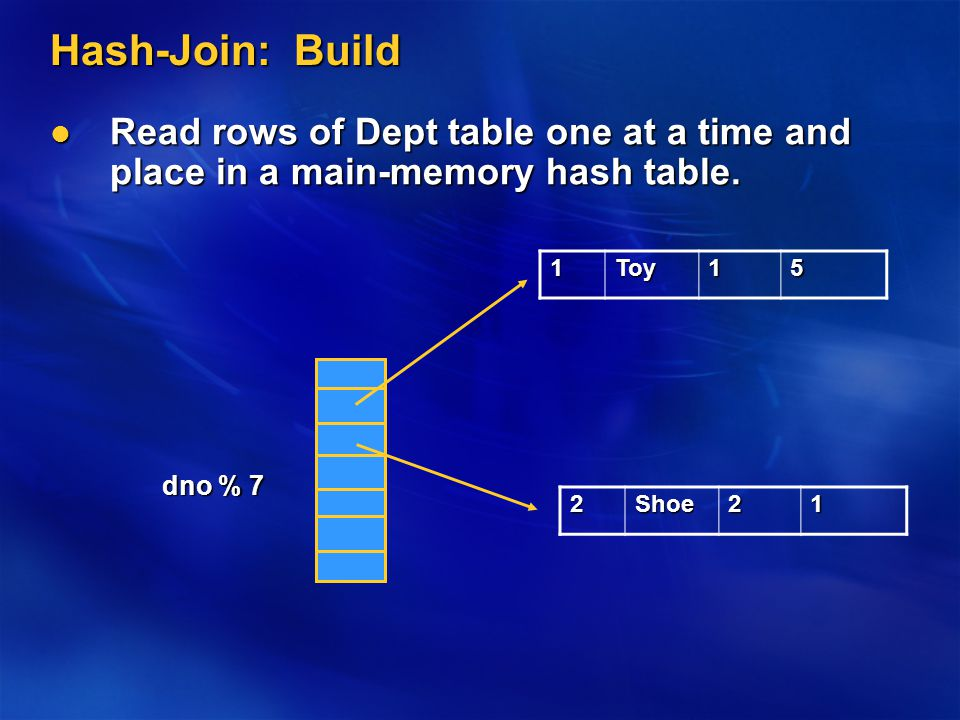 Hash-Join: Build Read rows of Dept table one at a time and place in a main-memory hash table.