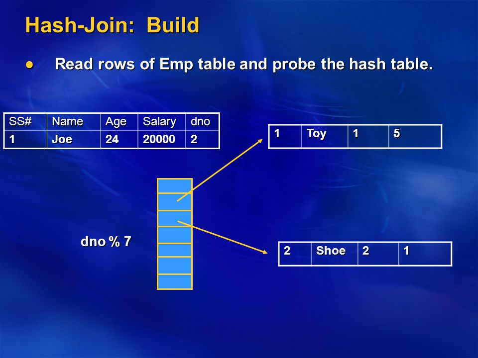 Hash-Join: Build Read rows of Emp table and probe the hash table.