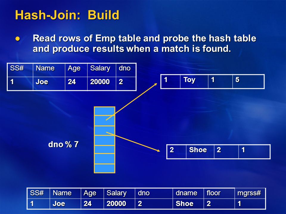 Hash-Join: Build Read rows of Emp table and probe the hash table and produce results when a match is found.