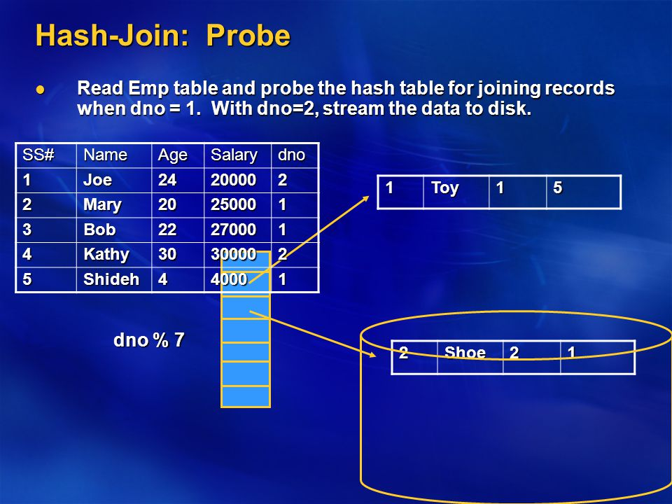 Hash-Join: Probe Read Emp table and probe the hash table for joining records when dno = 1.