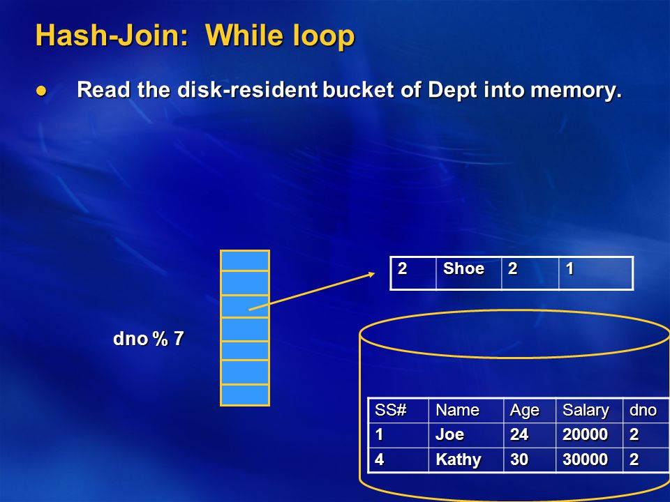 Hash-Join: While loop Read the disk-resident bucket of Dept into memory.