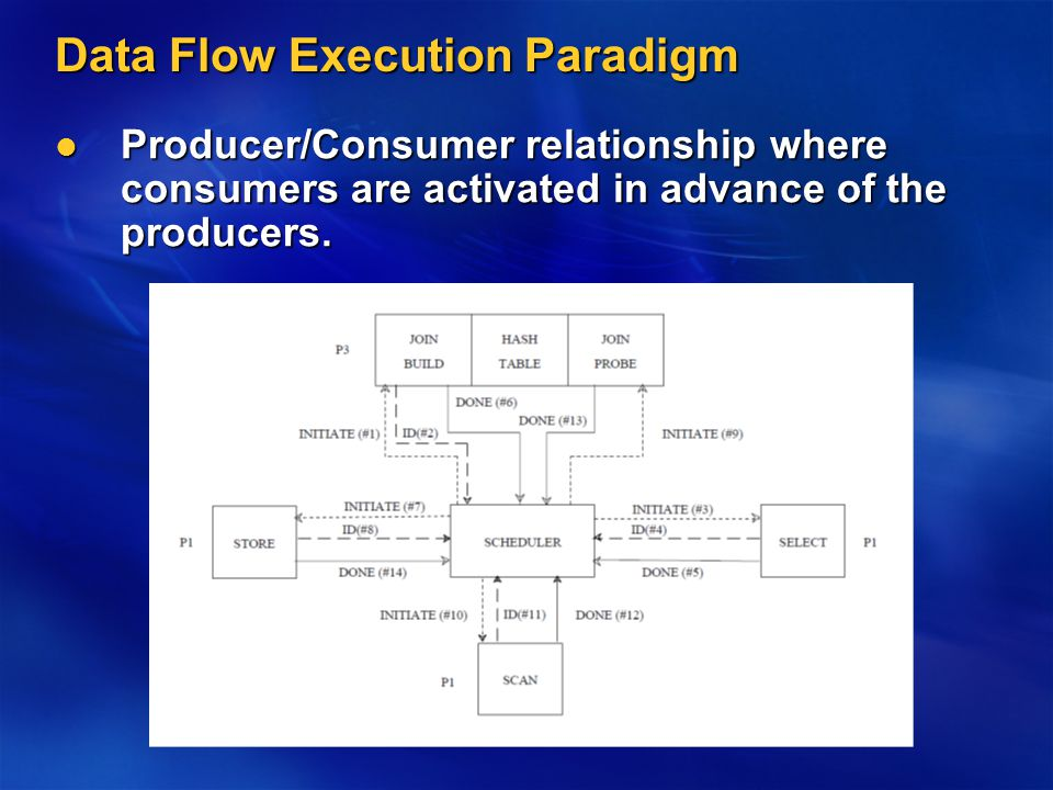 Data Flow Execution Paradigm Producer/Consumer relationship where consumers are activated in advance of the producers.