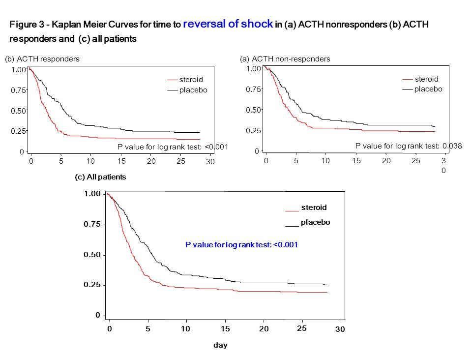 Figure 3 - Kaplan Meier Curves for time to reversal of shock in (a) ACTH nonresponders (b) ACTH responders and (c) all patients placebo steroid P value for log rank test: <0.001 0 0.25 0.50 0.75 1.00 05101520 25 30 day (c) All patients P value for log rank test: 0.038 0 0.25 0.50 0.75 1.00 05101520 25 3030 placebo steroid (a) ACTH non-responders(b) ACTH responders P value for log rank test: <0.001 0 0.25 0.50 0.75 1.00 05101520 25 30 placebo steroid