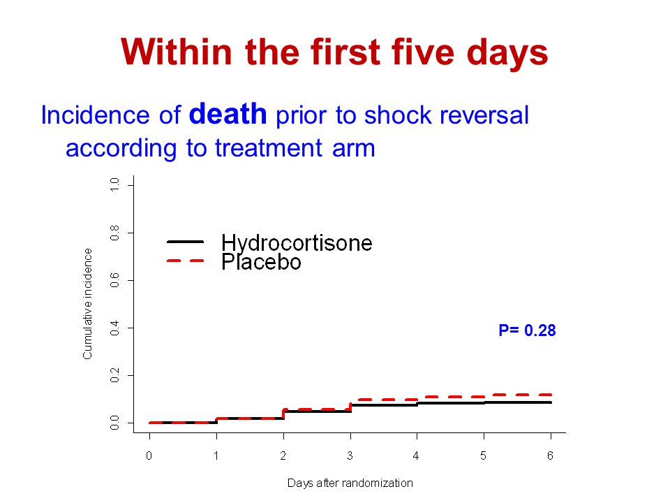 Within the first five days Incidence of death prior to shock reversal according to treatment arm P= 0.28