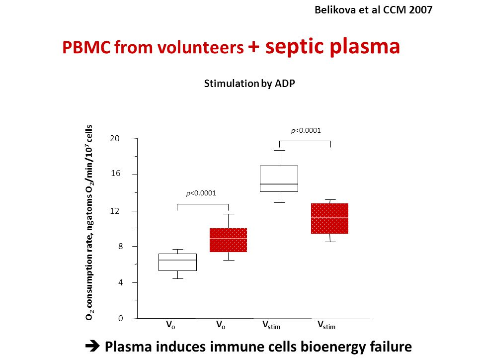 PBMC from volunteers + septic plasma O 2 consumption rate, ngatoms O 2 /min/10 7 cells Stimulation by ADP VoVo V stim VoVo 0 4 8 12 16 20 p<0.0001  Plasma induces immune cells bioenergy failure Belikova et al CCM 2007