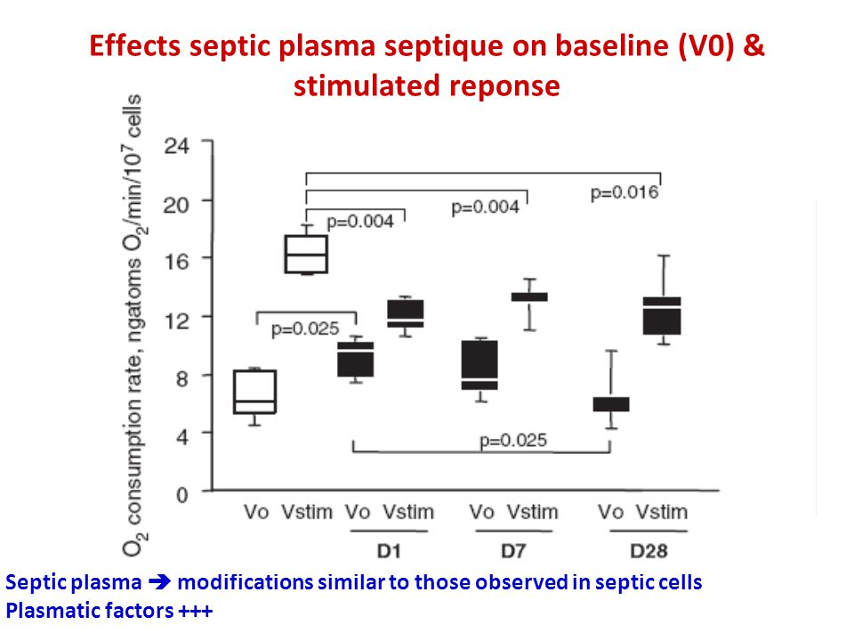 Septic plasma  modifications similar to those observed in septic cells Plasmatic factors +++ Effects septic plasma septique on baseline (V0) & stimulated reponse