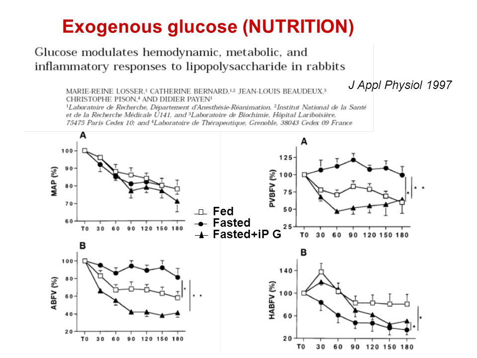 J Appl Physiol 1997 Exogenous glucose (NUTRITION) Fed Fasted Fasted+iP G
