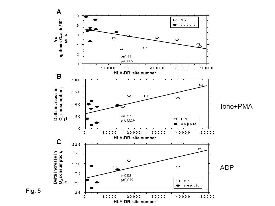 Fig. 5 Vo, ngatoms O 2 /min/10 7 cells HLA-DR, site number Delta increase in O 2 consumption, % HLA-DR, site number Delta increase in O 2 consumption,