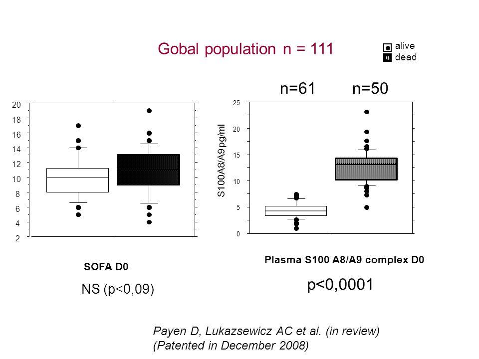 dead alive p<0,0001 0 5 10 15 20 25 S100A8/A9 pg/ml n=61n=50 Plasma S100 A8/A9 complex D0 SOFA D0 2 4 6 8 10 12 14 16 18 20 NS (p<0,09) Gobal population n = 111 Payen D, Lukazsewicz AC et al.