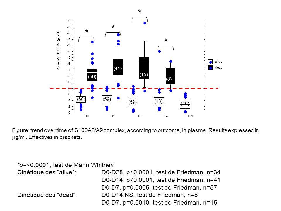"""*p=<0.0001, test de Mann Whitney Cinétique des """"alive"""":D0-D28, p<0.0001, test de Friedman, n=34 D0-D14, p<0.0001, test de Friedman, n=41 D0-D7, p=0.00"""