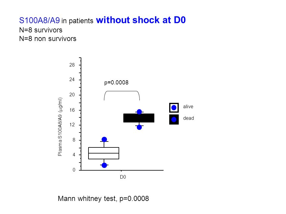 S100A8/A9 in patients without shock at D0 N=8 survivors N=8 non survivors Mann whitney test, p=0.0008 0 4 8 12 16 20 24 28 D0 dead alive Plasma S100A8/A9 (  g/ml) p=0.0008