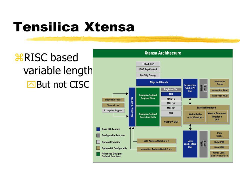 Tensilica Xtensa zRISC based variable length yBut not CISC