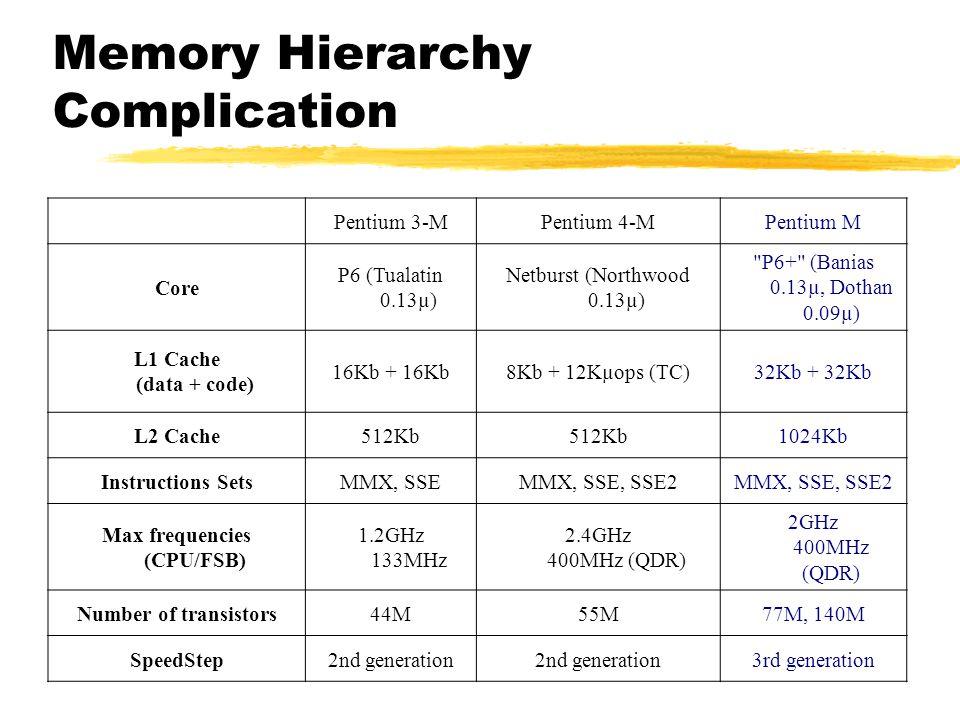 Memory Hierarchy Complication Pentium 3-MPentium 4-MPentium M Core P6 (Tualatin 0.13µ) Netburst (Northwood 0.13µ)