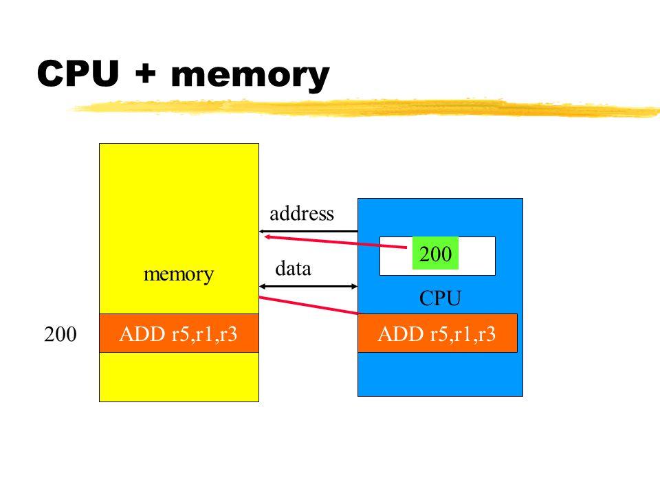 CPU + memory memory CPU PC address data IRADD r5,r1,r3 200 ADD r5,r1,r3