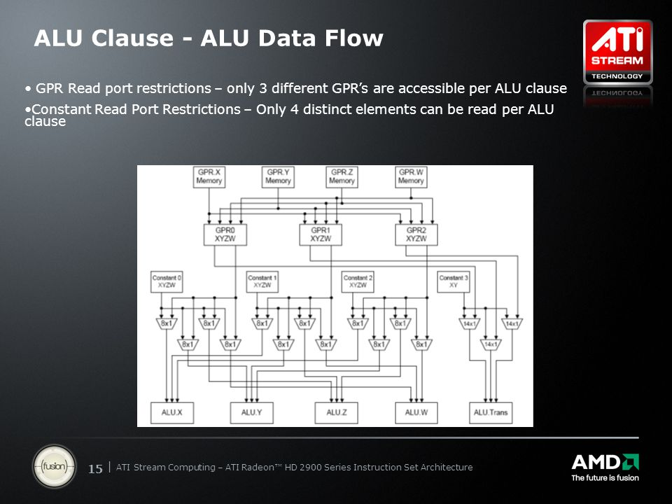 | ATI Stream Computing Update | Confidential 15 | ATI Stream Computing – ATI Radeon™ HD 2900 Series Instruction Set Architecture ALU Clause - ALU Data Flow GPR Read port restrictions – only 3 different GPR's are accessible per ALU clause Constant Read Port Restrictions – Only 4 distinct elements can be read per ALU clause