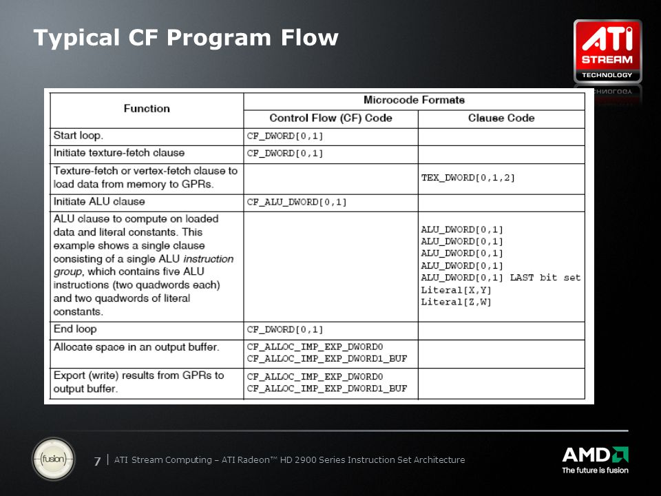 | ATI Stream Computing Update | Confidential 77 | ATI Stream Computing – ATI Radeon™ HD 2900 Series Instruction Set Architecture Typical CF Program Flow