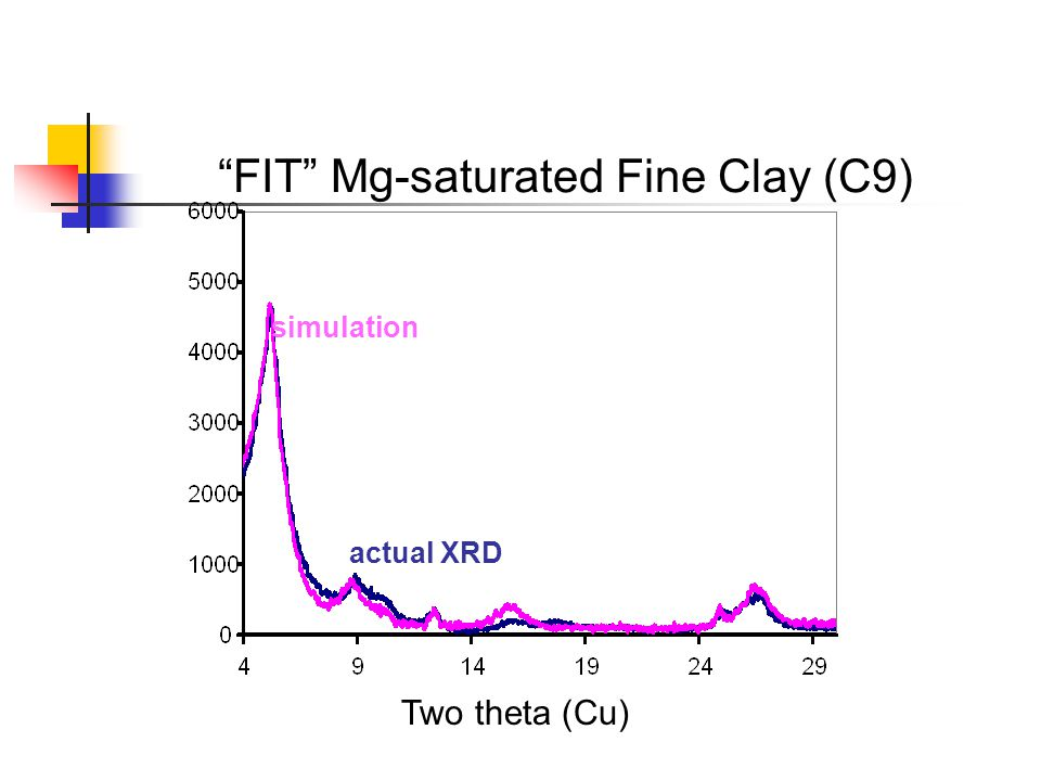 FIT Mg-saturated Fine Clay (C9) actual XRD simulation Two theta (Cu)