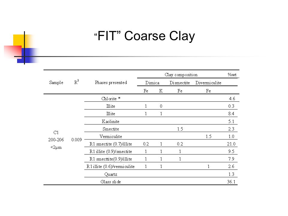 FIT Coarse Clay