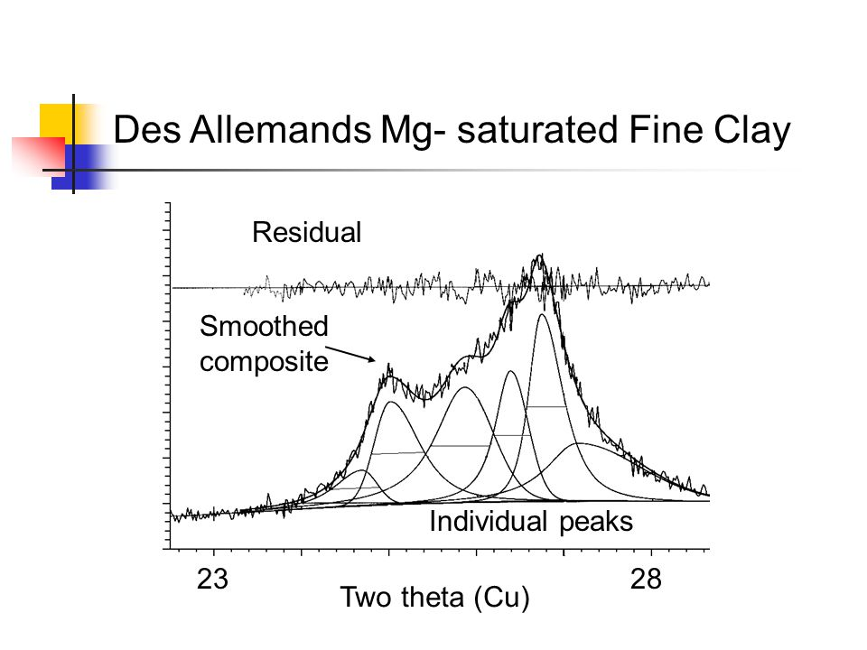 Des Allemands Mg- saturated Fine Clay 2328 Residual Smoothed composite Individual peaks Two theta (Cu)