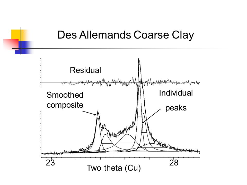 Des Allemands Coarse Clay 2328 Residual Smoothed composite Individual peaks Two theta (Cu)