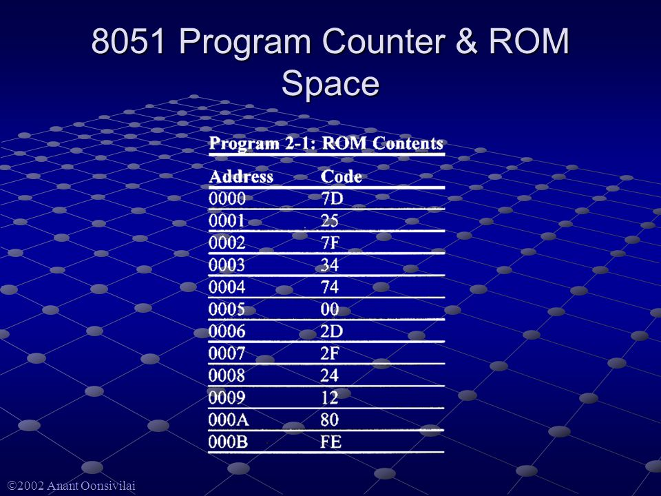  2002 Anant Oonsivilai 8051 Program Counter & ROM Space