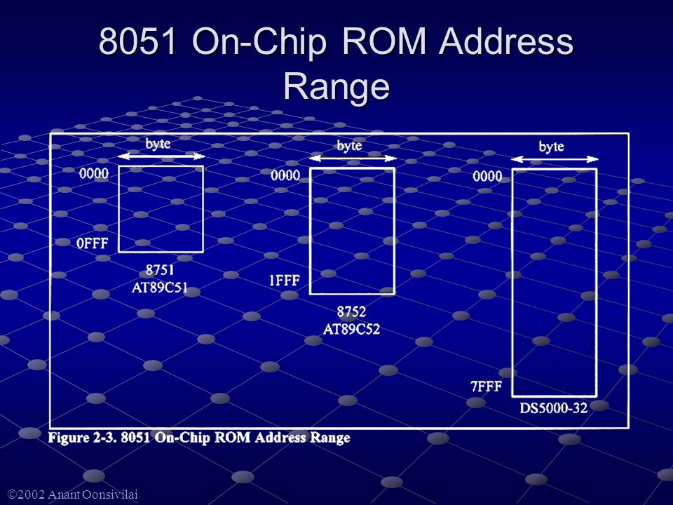  2002 Anant Oonsivilai 8051 On-Chip ROM Address Range
