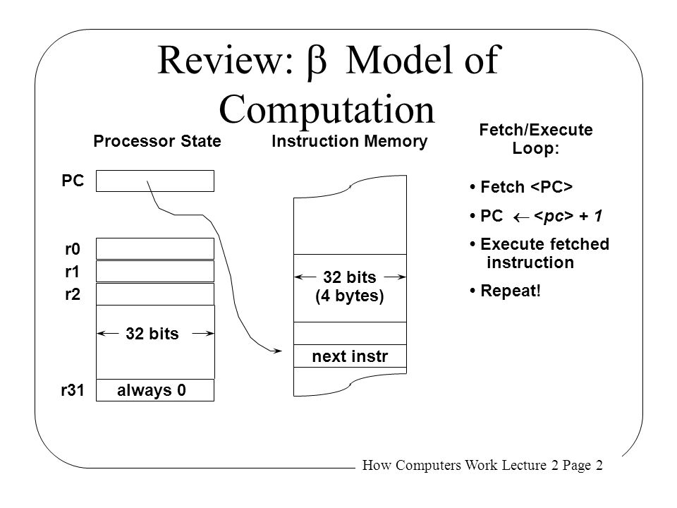How Computers Work Lecture 2 Page 23 Call / Return Linkage f:PUSH(lp)| SAVE lp | (may trash lp) POP(lp)| RESTORE lp JMP(lp)| Return to caller BR(f, lp) Using these macros and r28 as a linkage pointer , we can call f by: And code procedure f like: lp = r28 sp = r29