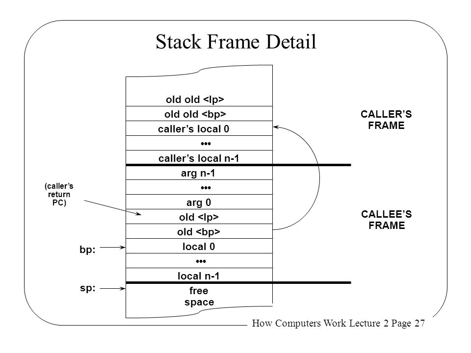 How Computers Work Lecture 2 Page 27 Stack Frame Detail caller's local 0 caller's local n-1 arg 0 arg n-1 old local 0 local n-1 free space bp: sp: CAL