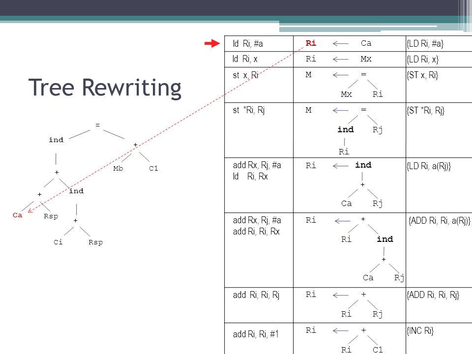 Tree Rewriting ind Mb + = C1 + ind + + CiRsp Ca Rsp RiCa RiMx M= Ri ind CaRj + M= indRj Ri ind CaRj + + Ri + Rj Ri+ C1 {LD Ri, #a} {LD Ri, x} {ST x, Ri} {LD Ri, a(Rj)} {ST *Ri, Rj} {ADD Ri, Ri, a(Rj)} {ADD Ri, Ri, Rj} {INC Ri} ld Ri, #a ld Ri, x st x, Ri st *Ri, Rj add Rx, Rj, #a ld Ri, Rx add Rx, Rj, #a add Ri, Ri, Rx add Ri, Ri, Rj add Ri, Ri, #1