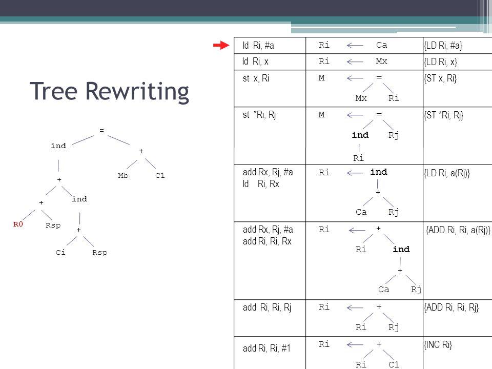 Tree Rewriting ind Mb + = C1 + ind + + CiRsp R0 Rsp RiCa RiMx M= Ri ind CaRj + M= indRj Ri ind CaRj + + Ri + Rj Ri+ C1 {LD Ri, #a} {LD Ri, x} {ST x, Ri} {LD Ri, a(Rj)} {ST *Ri, Rj} {ADD Ri, Ri, a(Rj)} {ADD Ri, Ri, Rj} {INC Ri} ld Ri, #a ld Ri, x st x, Ri st *Ri, Rj add Rx, Rj, #a ld Ri, Rx add Rx, Rj, #a add Ri, Ri, Rx add Ri, Ri, Rj add Ri, Ri, #1