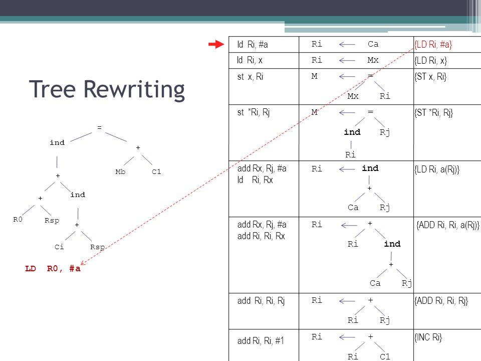 Tree Rewriting ind Mb + = C1 + ind + + CiRsp R0 Rsp RiCa RiMx M= Ri ind CaRj + M= indRj Ri ind CaRj + + Ri + Rj Ri+ C1 LD R0, #a {LD Ri, #a} {LD Ri, x} {ST x, Ri} {LD Ri, a(Rj)} {ST *Ri, Rj} {ADD Ri, Ri, a(Rj)} {ADD Ri, Ri, Rj} {INC Ri} ld Ri, #a ld Ri, x st x, Ri st *Ri, Rj add Rx, Rj, #a ld Ri, Rx add Rx, Rj, #a add Ri, Ri, Rx add Ri, Ri, Rj add Ri, Ri, #1