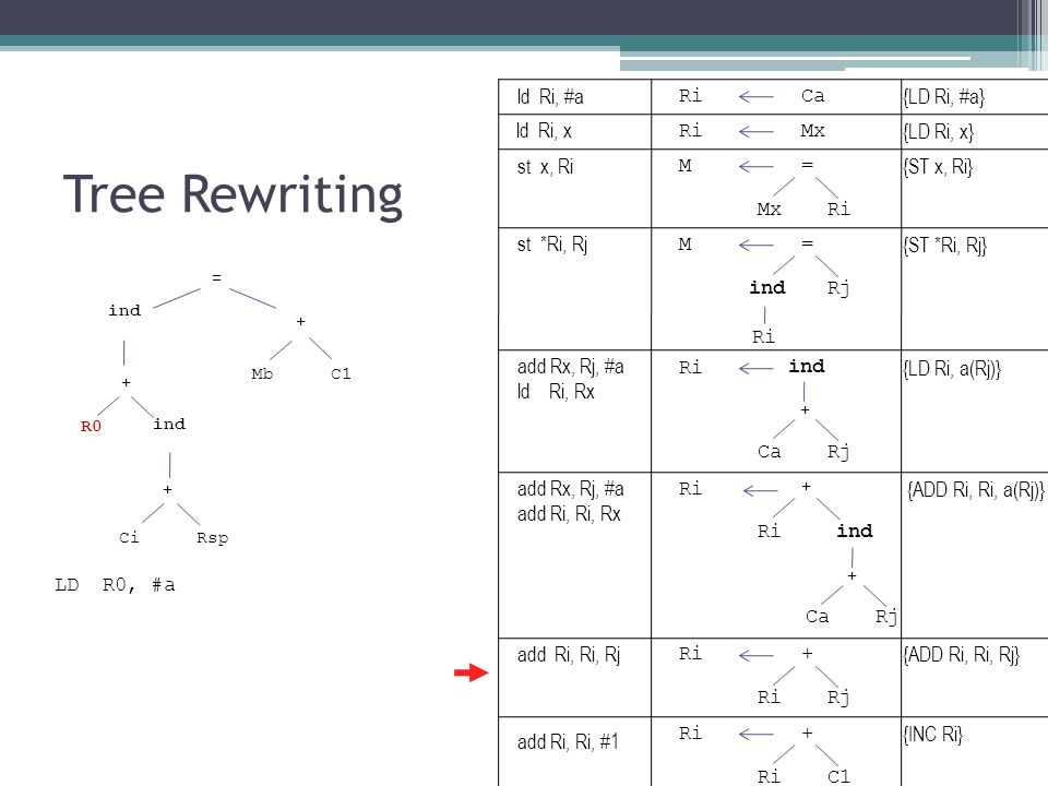 Tree Rewriting ind Mb + = C1 + ind + CiRsp R0 RiCa RiMx M= Ri ind CaRj + M= indRj Ri ind CaRj + + Ri + Rj Ri+ C1 LD R0, #a {LD Ri, #a} {LD Ri, x} {ST x, Ri} {LD Ri, a(Rj)} {ST *Ri, Rj} {ADD Ri, Ri, a(Rj)} {ADD Ri, Ri, Rj} {INC Ri} ld Ri, #a ld Ri, x st x, Ri st *Ri, Rj add Rx, Rj, #a ld Ri, Rx add Rx, Rj, #a add Ri, Ri, Rx add Ri, Ri, Rj add Ri, Ri, #1