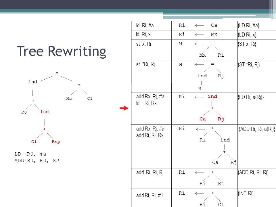 Tree Rewriting ind Mb + = C1 + ind + CiRsp R0 RiCa RiMx M= Ri ind CaRj + M= indRj Ri ind CaRj + + Ri + Rj Ri+ C1 LD R0, #a ADD R0, R0, SP {LD Ri, #a} {LD Ri, x} {ST x, Ri} {LD Ri, a(Rj)} {ST *Ri, Rj} {ADD Ri, Ri, a(Rj)} {ADD Ri, Ri, Rj} {INC Ri} ld Ri, #a ld Ri, x st x, Ri st *Ri, Rj add Rx, Rj, #a ld Ri, Rx add Rx, Rj, #a add Ri, Ri, Rx add Ri, Ri, Rj add Ri, Ri, #1