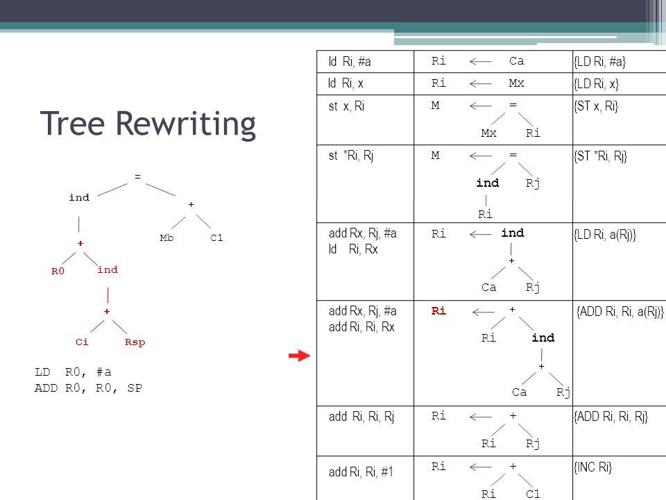 Tree Rewriting ind Mb + = C1 + ind + CiRsp R0 RiCa {LD Ri, #a} RiMx {LD Ri, x} M= {ST x, Ri} MxRi ind {LD Ri, a(Rj)} CaRj + M= {ST *Ri, Rj} indRj Ri ind {ADD Ri, Ri, a(Rj)} CaRj + + Ri + {ADD Ri, Ri, Rj} RiRj Ri+ {INC Ri} RiC1 LD R0, #a ADD R0, R0, SP ld Ri, #a ld Ri, x st x, Ri st *Ri, Rj add Rx, Rj, #a ld Ri, Rx add Rx, Rj, #a add Ri, Ri, Rx add Ri, Ri, Rj add Ri, Ri, #1