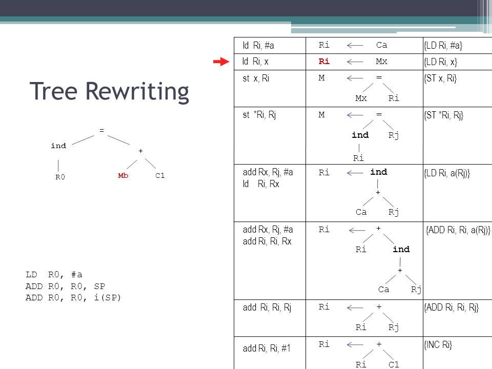 Tree Rewriting ind Mb + = C1 R0 RiCa {LD Ri, #a} RiMx {LD Ri, x} M= {ST x, Ri} MxRi ind {LD Ri, a(Rj)} CaRj + M= {ST *Ri, Rj} indRj Ri ind {ADD Ri, Ri, a(Rj)} CaRj + + Ri + {ADD Ri, Ri, Rj} RiRj Ri+ {INC Ri} RiC1 LD R0, #a ADD R0, R0, SP ADD R0, R0, i(SP) ld Ri, #a ld Ri, x st x, Ri st *Ri, Rj add Rx, Rj, #a ld Ri, Rx add Rx, Rj, #a add Ri, Ri, Rx add Ri, Ri, Rj add Ri, Ri, #1