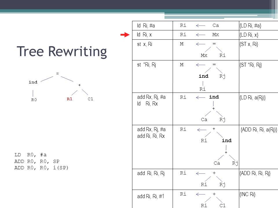 Tree Rewriting ind R1 + = C1 R0 RiCa {LD Ri, #a} RiMx {LD Ri, x} M= {ST x, Ri} MxRi ind {LD Ri, a(Rj)} CaRj + M= {ST *Ri, Rj} indRj Ri ind {ADD Ri, Ri, a(Rj)} CaRj + + Ri + {ADD Ri, Ri, Rj} RiRj Ri+ {INC Ri} RiC1 LD R0, #a ADD R0, R0, SP ADD R0, R0, i(SP) ld Ri, #a ld Ri, x st x, Ri st *Ri, Rj add Rx, Rj, #a ld Ri, Rx add Rx, Rj, #a add Ri, Ri, Rx add Ri, Ri, Rj add Ri, Ri, #1
