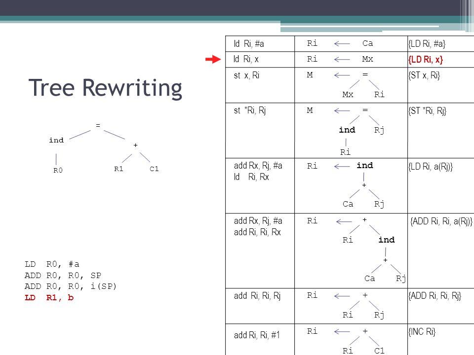 Tree Rewriting ind R1 + = C1 R0 RiCa {LD Ri, #a} RiMx {LD Ri, x} M= {ST x, Ri} MxRi ind {LD Ri, a(Rj)} CaRj + M= {ST *Ri, Rj} indRj Ri ind {ADD Ri, Ri, a(Rj)} CaRj + + Ri + {ADD Ri, Ri, Rj} RiRj Ri+ {INC Ri} RiC1 LD R0, #a ADD R0, R0, SP ADD R0, R0, i(SP) LD R1, b ld Ri, #a ld Ri, x st x, Ri st *Ri, Rj add Rx, Rj, #a ld Ri, Rx add Rx, Rj, #a add Ri, Ri, Rx add Ri, Ri, Rj add Ri, Ri, #1