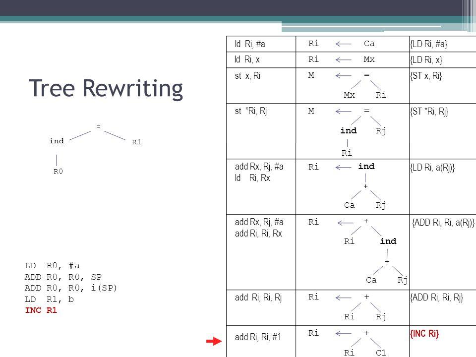 Tree Rewriting ind R1 = R0 RiCa {LD Ri, #a} RiMx {LD Ri, x} M= {ST x, Ri} MxRi ind {LD Ri, a(Rj)} CaRj + M= {ST *Ri, Rj} indRj Ri ind {ADD Ri, Ri, a(Rj)} CaRj + + Ri + {ADD Ri, Ri, Rj} RiRj Ri+ {INC Ri} RiC1 LD R0, #a ADD R0, R0, SP ADD R0, R0, i(SP) LD R1, b INC R1 ld Ri, #a ld Ri, x st x, Ri st *Ri, Rj add Rx, Rj, #a ld Ri, Rx add Rx, Rj, #a add Ri, Ri, Rx add Ri, Ri, Rj add Ri, Ri, #1